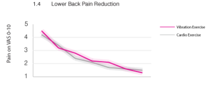 lower back pain reduction