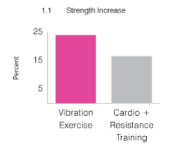 strength-increase